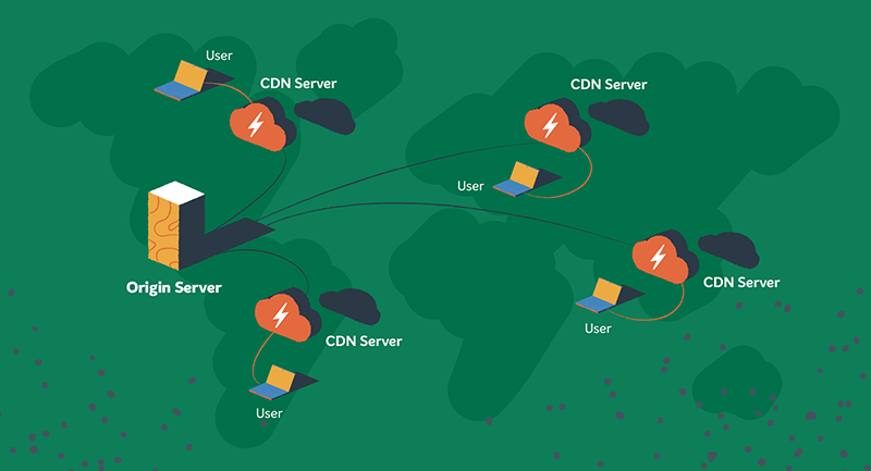 A diagram shows how our free CDN creates faster connections for website users