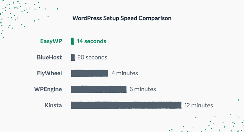 A bar chart with WordPress Setup Speed Comparison, showing EasyWP as the fastest, and Kinsta as the slowest.