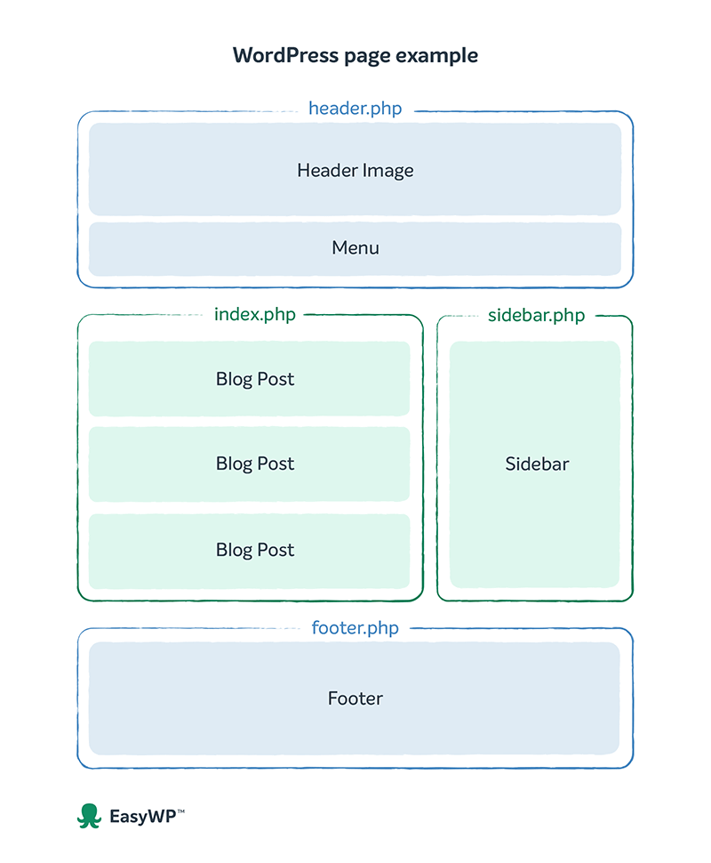 An example of template hierarchy within a WordPress page