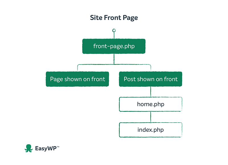 A diagram of the front page hierarchy in WordPress