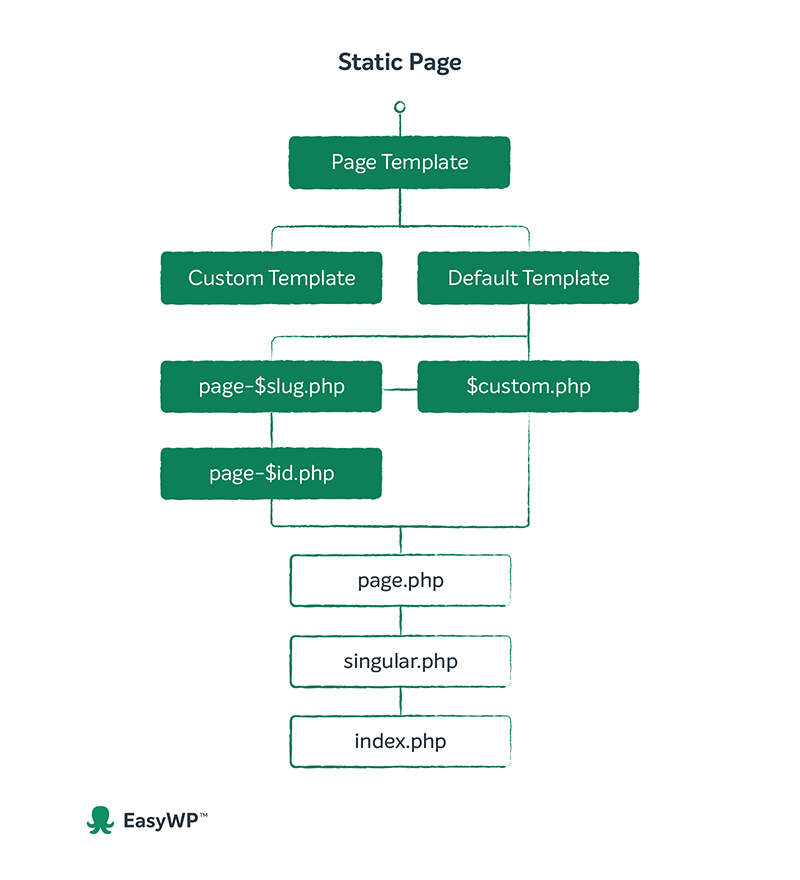 Static page WordPress template hierarchy flow chart