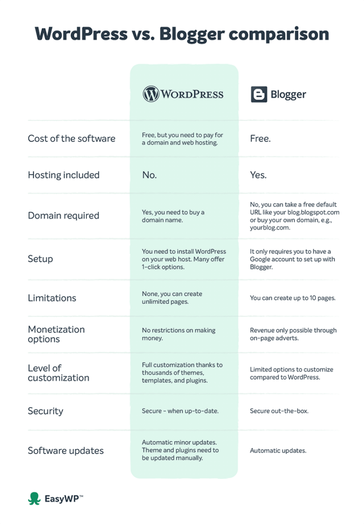 WordPress vs. Blogger side-by-side comparison infographic