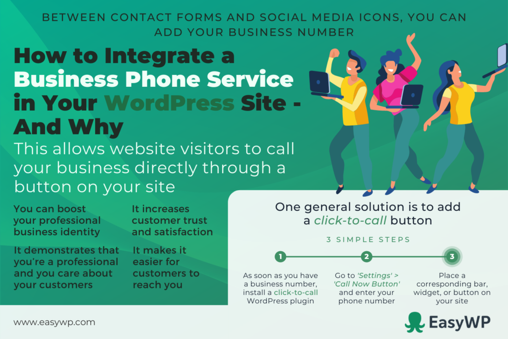 A graphic breaks down the steps to integrate business phone service into WordPress.