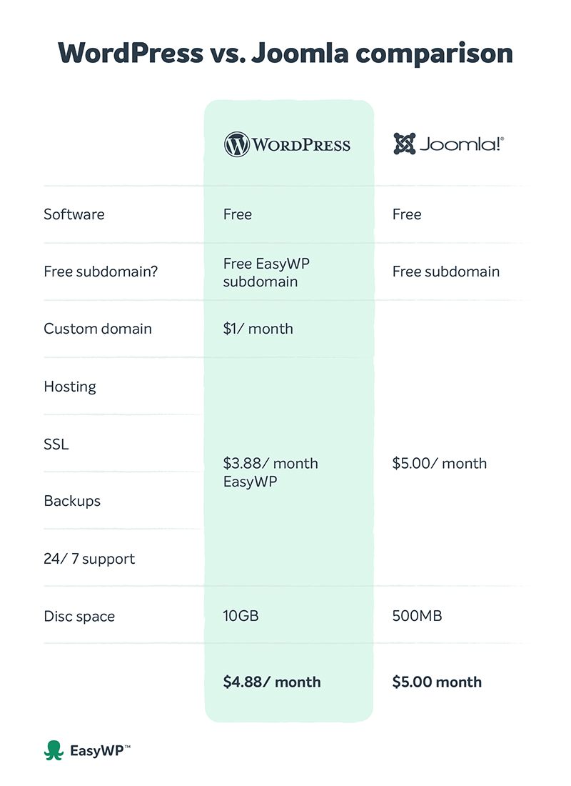 A table compares WordPress vs Joomla features and pricing