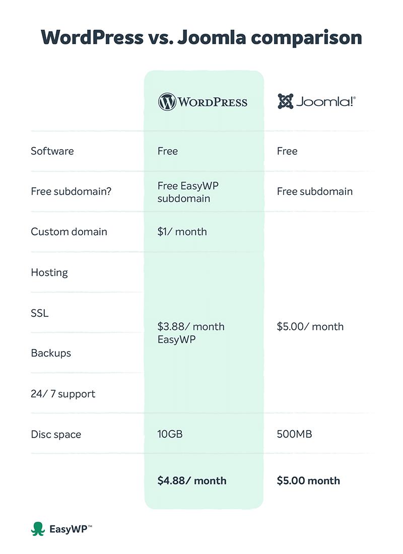 A WordPress vs Joomla side by side comparison infographic