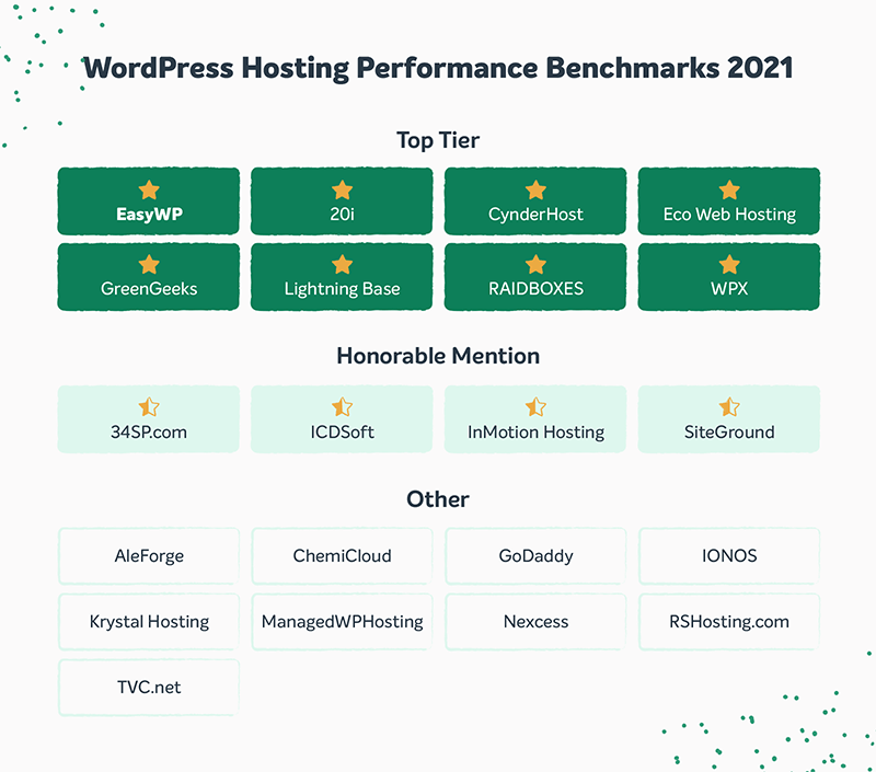 Table with WordPress Hosting Performance Benchmarks for 2021