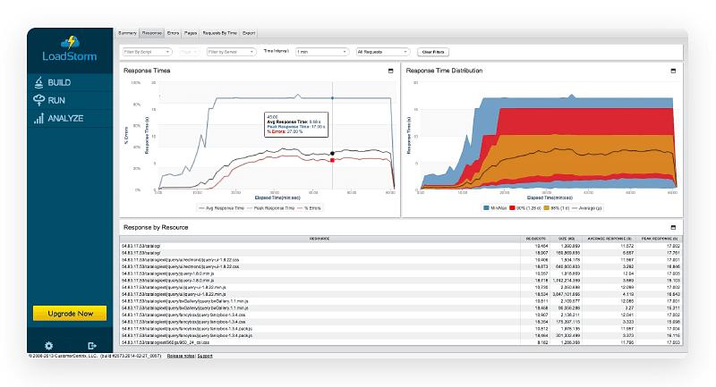 Screenshot of LoadStorm testing results