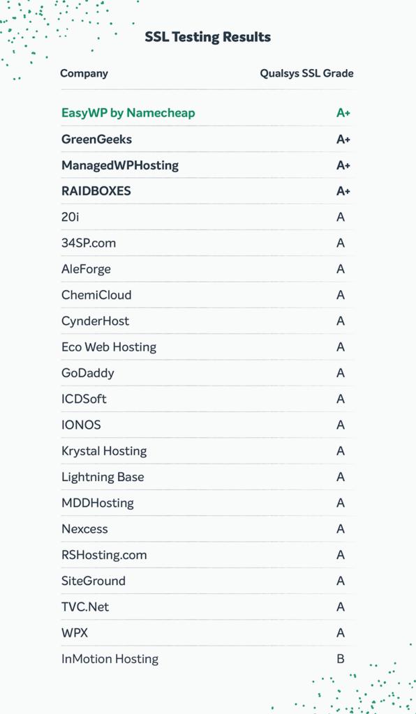 A list of SSL Testing Results