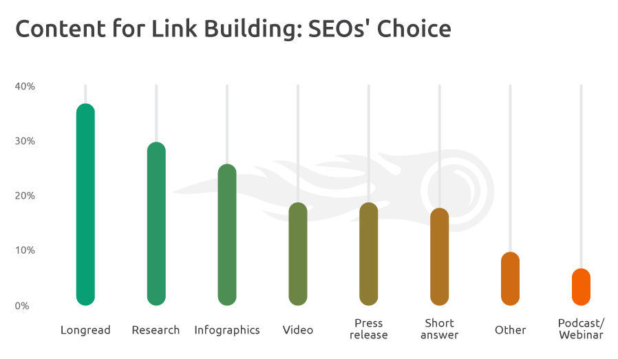 A bar chart breaks down the best targets for link building