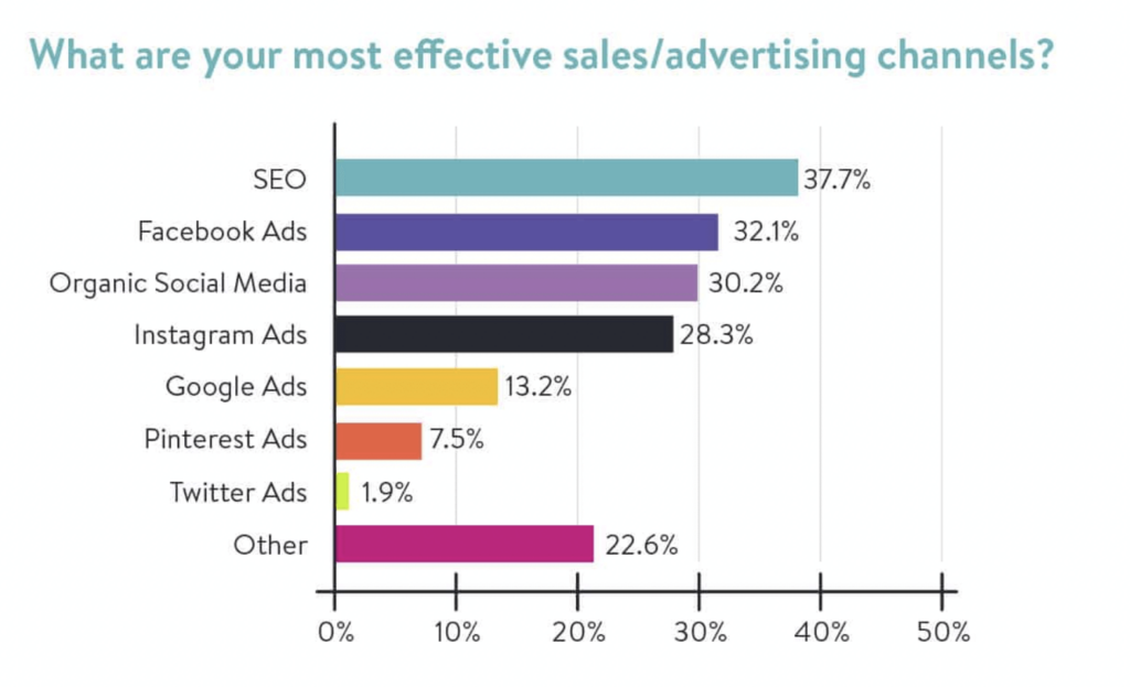 Effective advertising channels bar chart