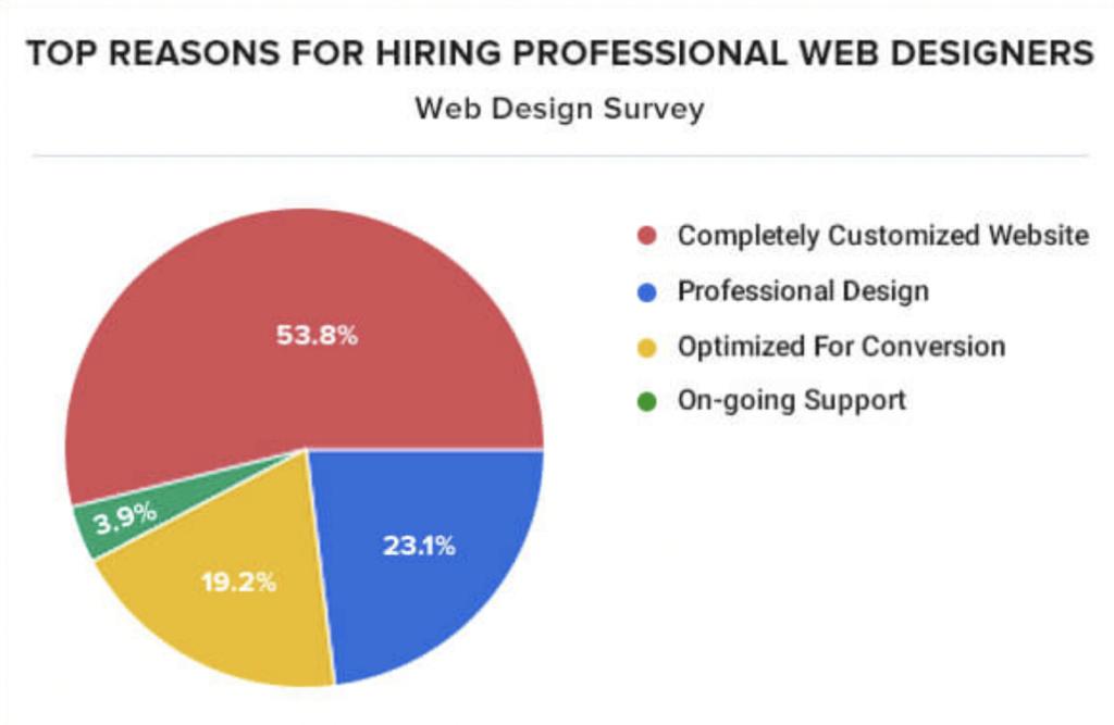 Reasons for hiring website designers pie chart