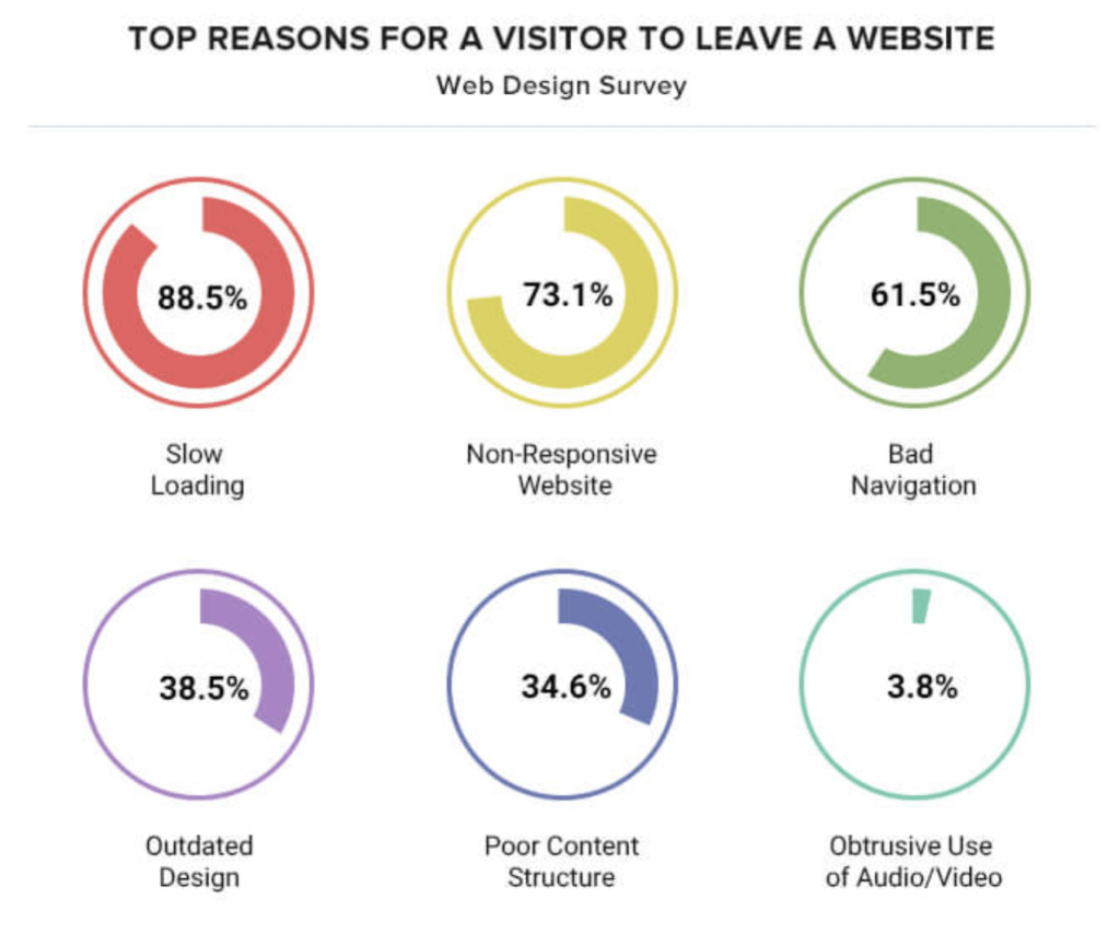 Reasons visitors leave a website inforgraphic