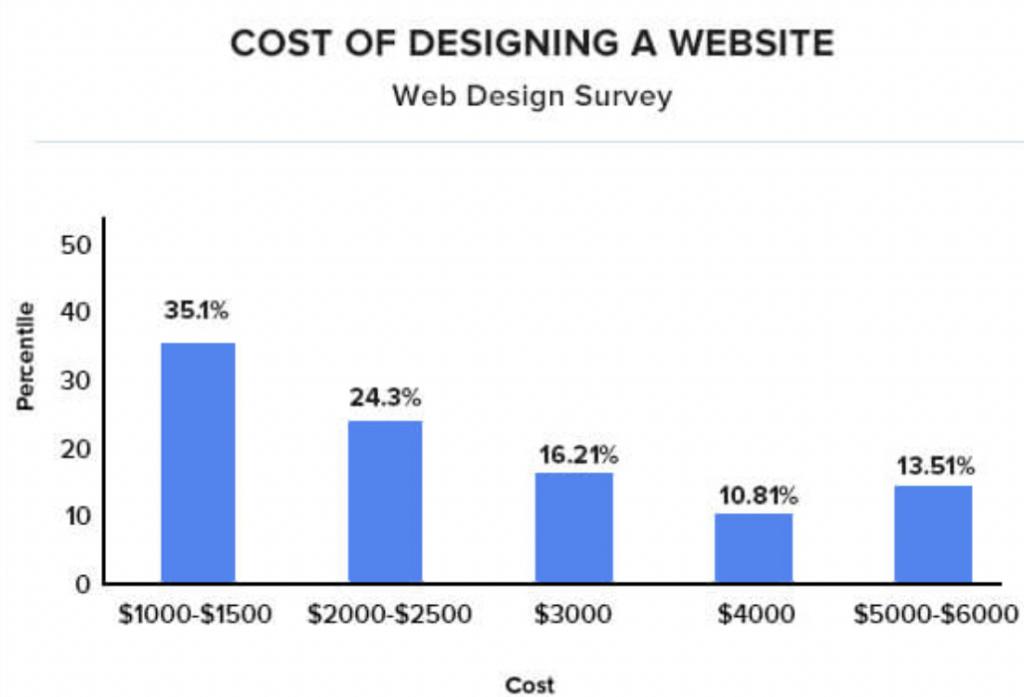 Cost of Designing a Website bar chart
